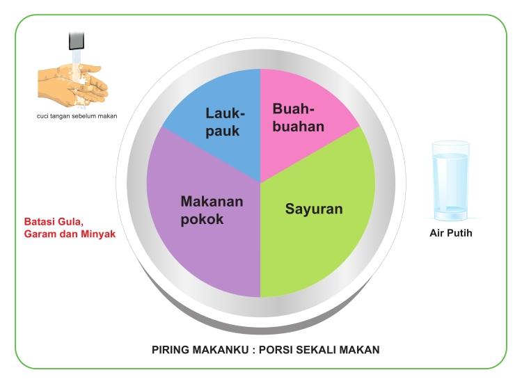 Piring Makanku: Porsi Sekali Makan